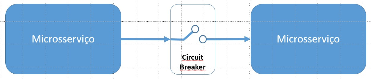Circuit Breaker Pattern