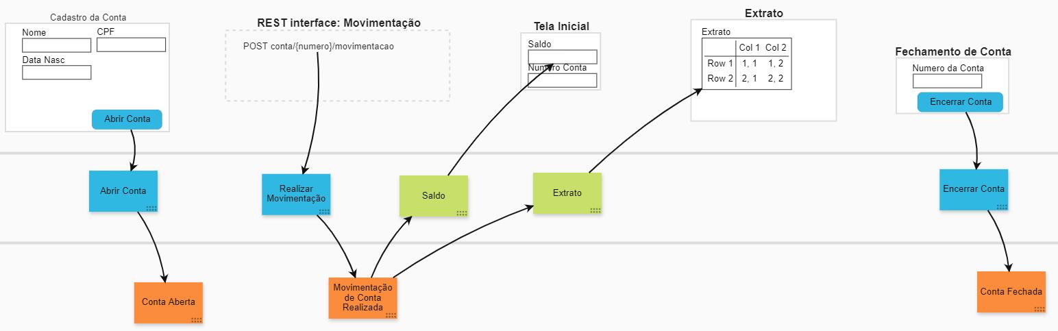 Storyboard dos modelos de visualização do sistema