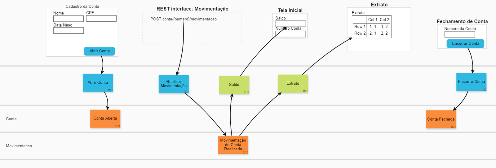 event modeling final