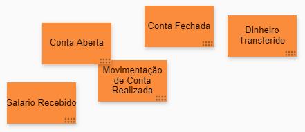 Event modeling: post-its laranjas com temas escritos dentro