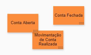 post-its laranjas com a seleção final dos eventos